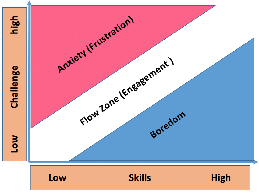 The Flow Theory: Illustrating the perfect state of engagement and employee career wellbeing